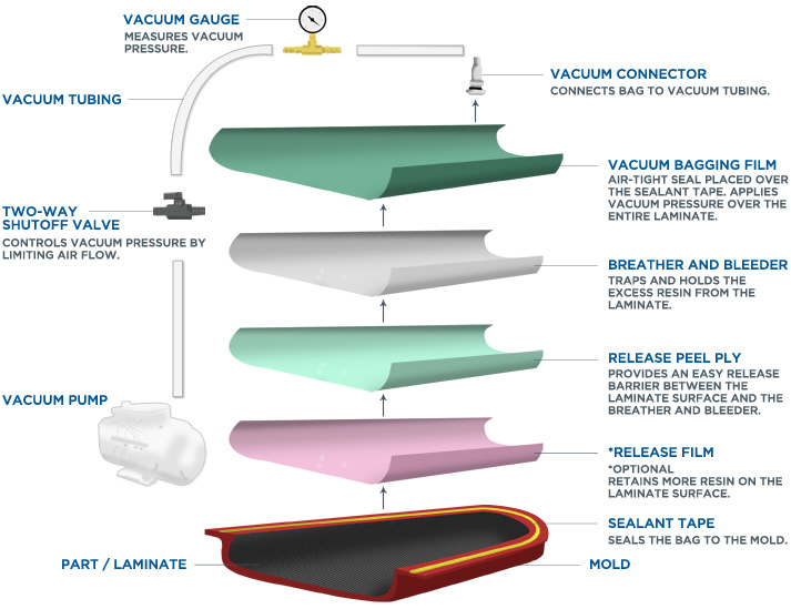Vacuum Bagging diagram from http://blog.fibreglast.com